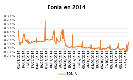 L'EONIA : quand le taux devient positif