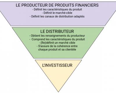 MIF2 : le bon produit financier au bon client