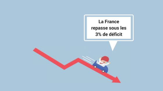 La France repasse sous les 3% de déficit