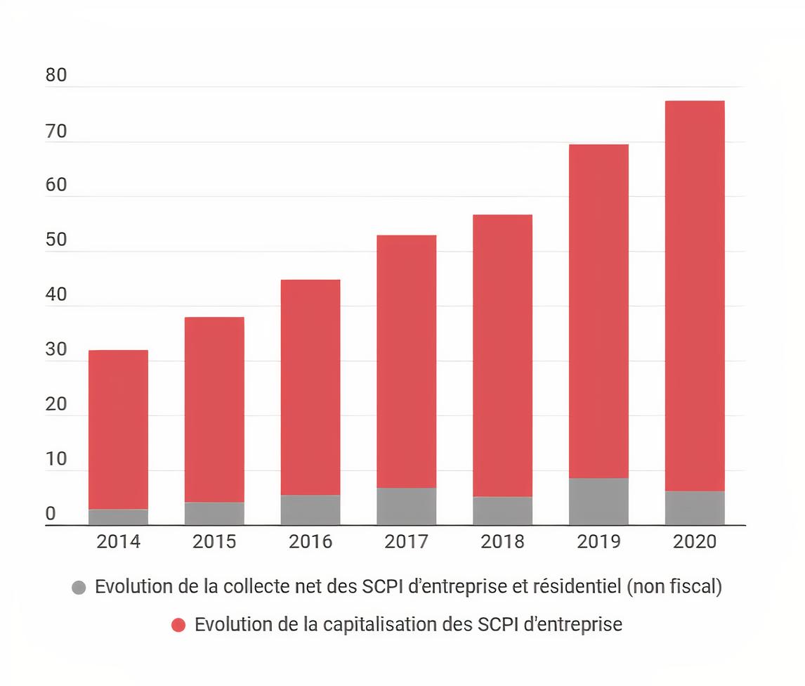 Evolution de la collecte des SCPI d'entreprise et résidentiel et de la capitalisation des SCPI d'entreprise