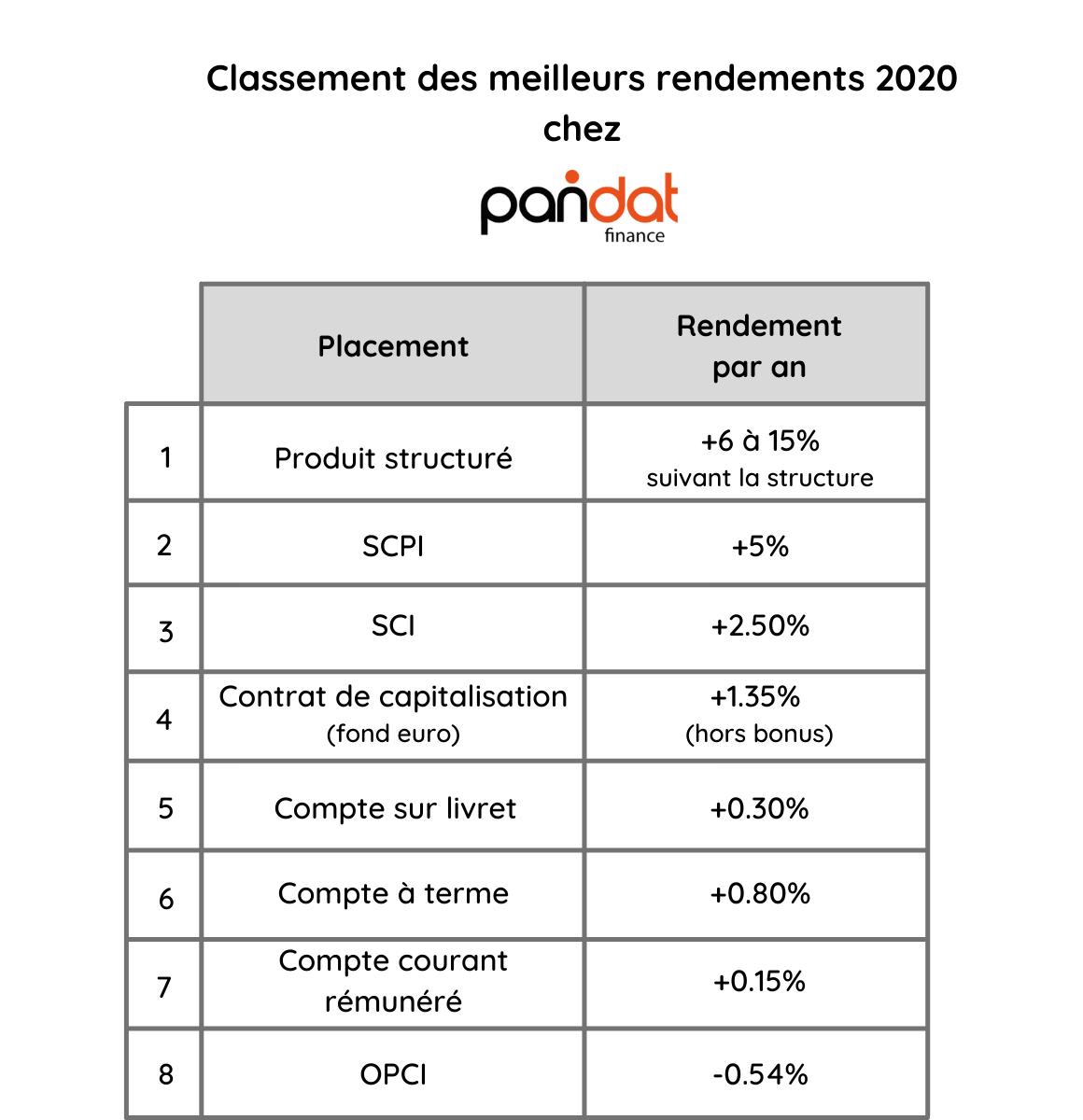 Classement des meilleurs rendements en 2020